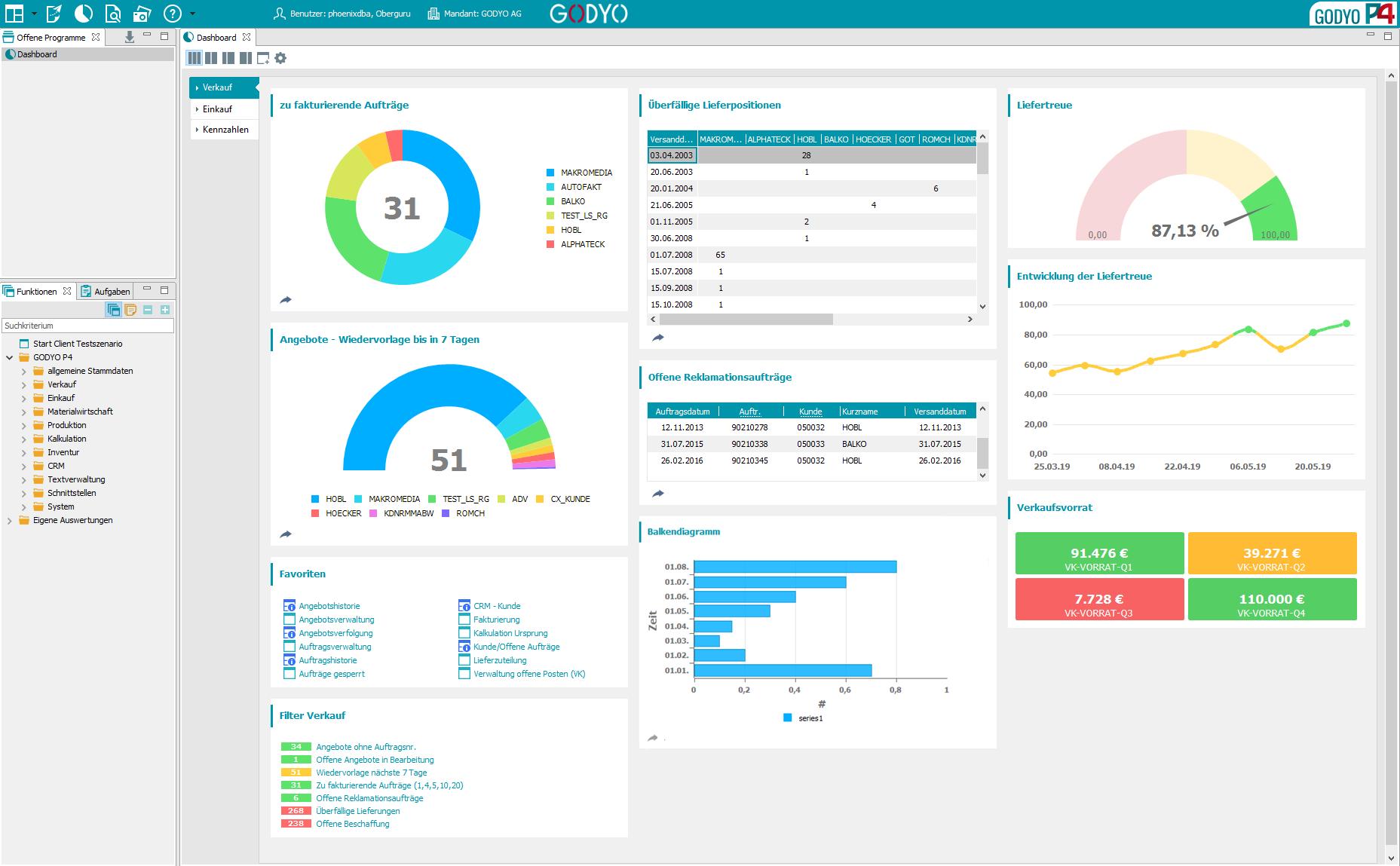 GODYO P4 Dashboard | Das einfach anpassbare Dashboard liefert neben schnellen Einblicken auch direkte Einstiege in dahinterliegende Prozesse